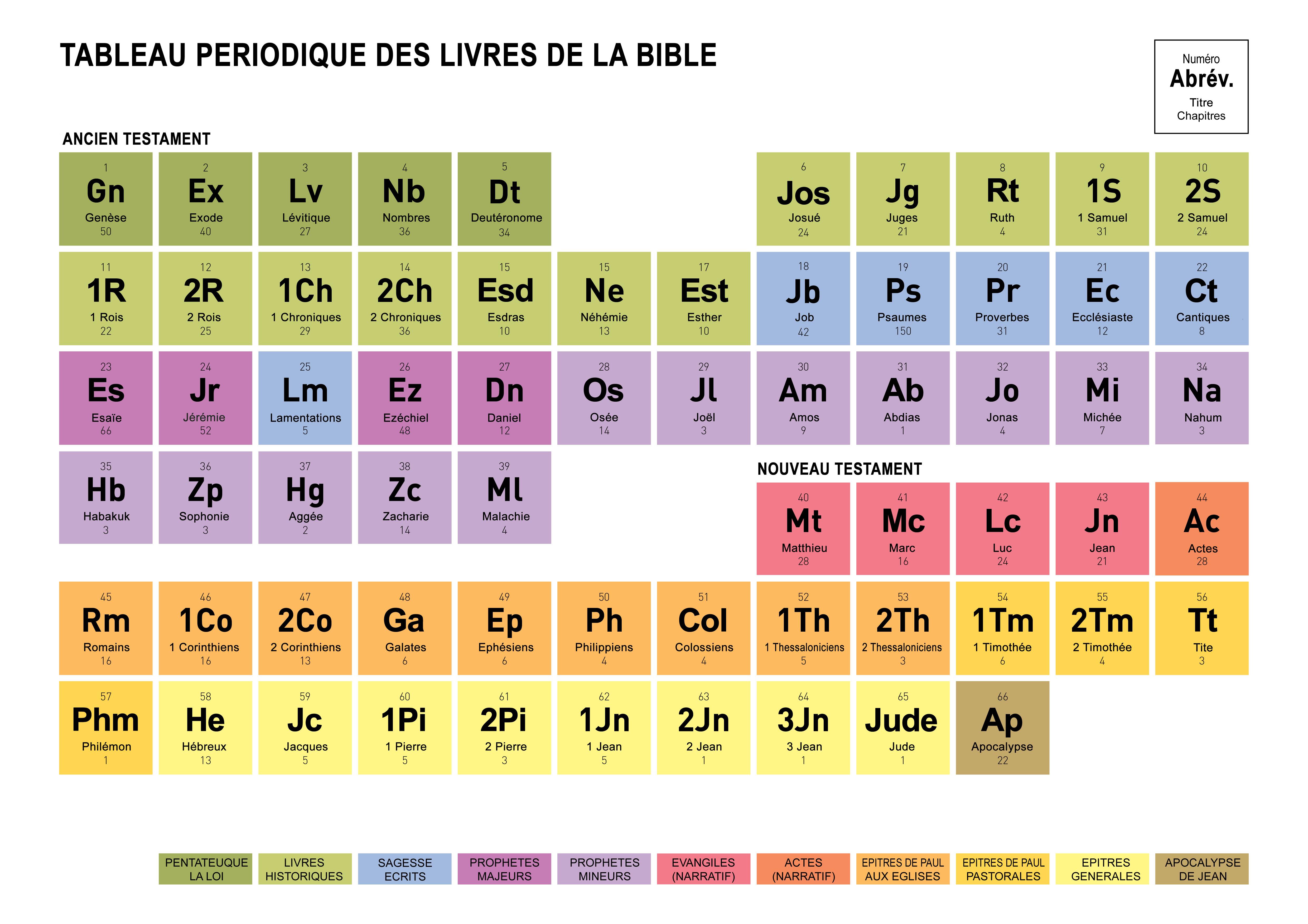 le tableau p u00e9riodique des livres de la bible